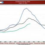 Sun Lakes Arizona Market Report